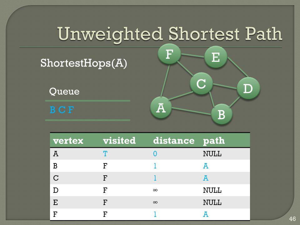 46 B B A A C C D D E E F F ShortestHops(A) vertexvisiteddistancepath AT0NULL BF1A CF1A DF∞ EF∞ FF1A B C F Queue