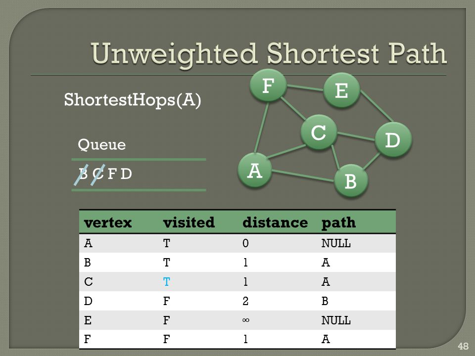 48 B B A A C C D D E E F F ShortestHops(A) vertexvisiteddistancepath AT0NULL BT1A CT1A DF2B EF∞ FF1A B C F D Queue