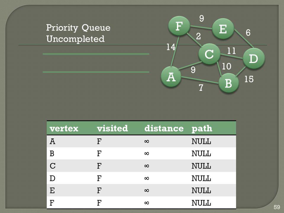 B B A A C C D D E E F F 7 15 6 9 14 9 10 11 2 59 vertexvisiteddistancepath AF∞NULL BF∞ CF∞ DF∞ EF∞ FF∞ Priority Queue Uncompleted
