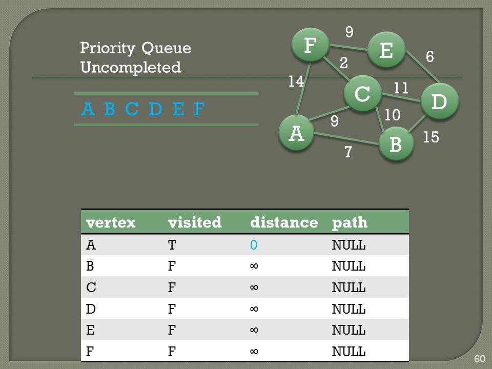 B B A A C C D D E E F F 7 15 6 9 14 9 10 11 2 60 vertexvisiteddistancepath AT0NULL BF∞ CF∞ DF∞ EF∞ FF∞ Priority Queue Uncompleted A B C D E F