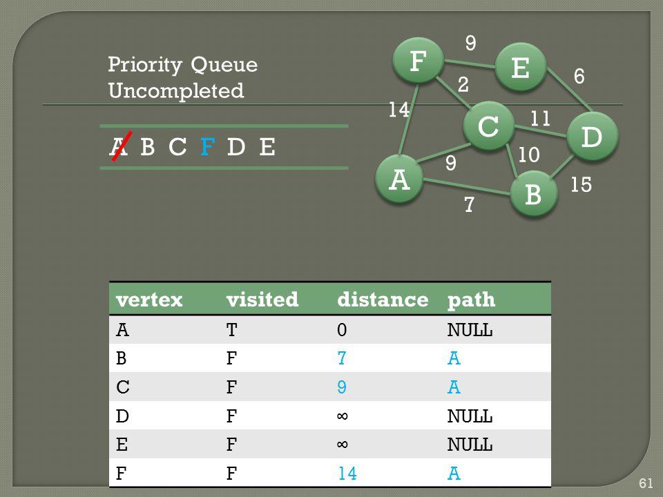 B B A A C C D D E E F F 7 15 6 9 14 9 10 11 2 61 vertexvisiteddistancepath AT0NULL BF7A CF9A DF∞ EF∞ FF14A Priority Queue Uncompleted A B C F D E