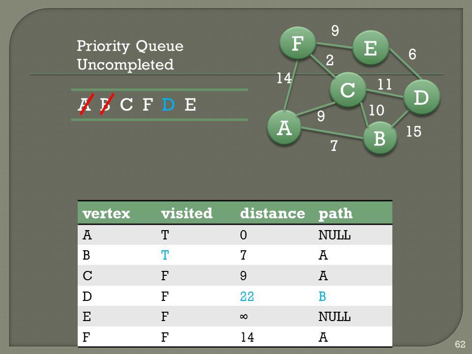 B B A A C C D D E E F F 7 15 6 9 14 9 10 11 2 62 vertexvisiteddistancepath AT0NULL BT7A CF9A DF22B EF∞NULL FF14A Priority Queue Uncompleted A B C F D E