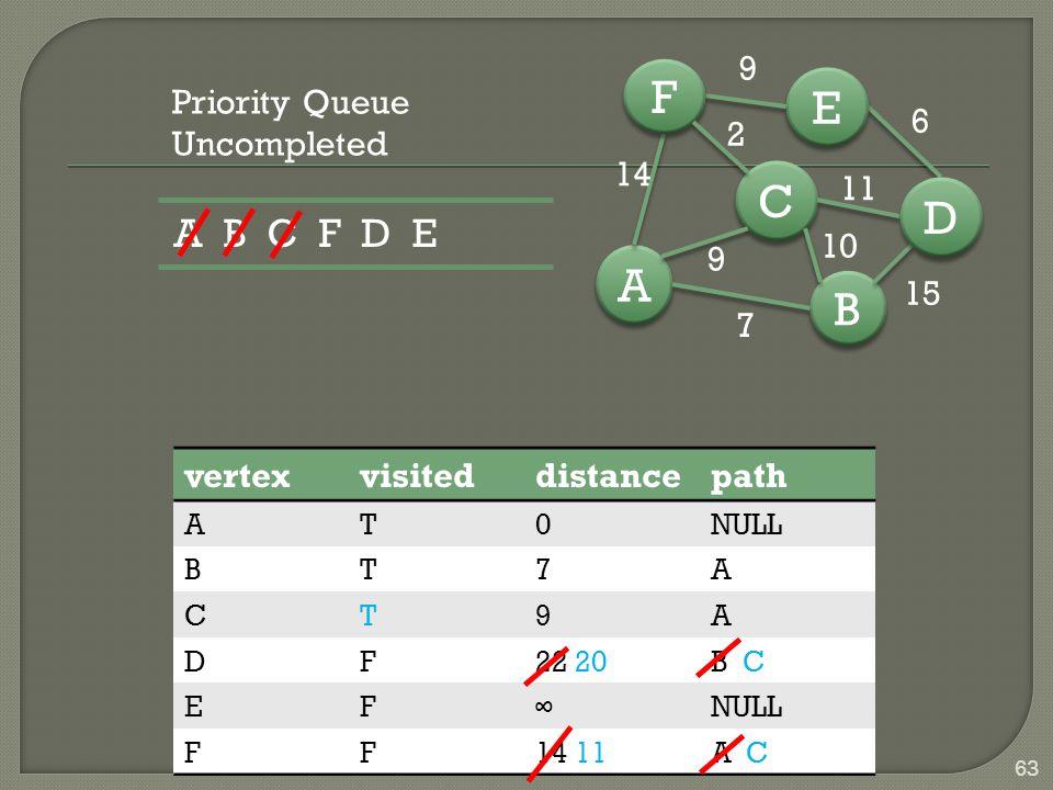 B B A A C C D D E E F F 7 15 6 9 14 9 10 11 2 63 vertexvisiteddistancepath AT0NULL BT7A CT9A DF22 20B C EF∞NULL FF14 11A CA C Priority Queue Uncompleted A B C F D E