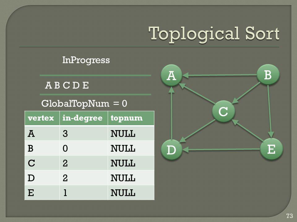 73 vertexin-degreetopnum A3NULL B0 C2 D2 E1 D D A A C C E E B B InProgress A B C D E GlobalTopNum = 0