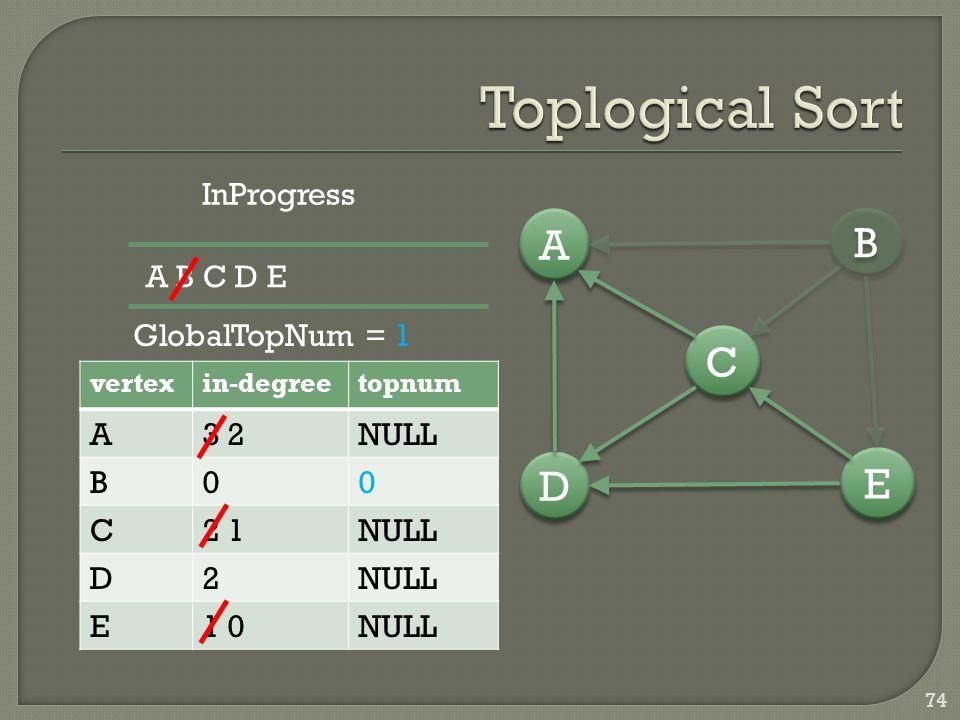 74 vertexin-degreetopnum A3 2NULL B00 C2 1NULL D2 E1 0NULL D D A A C C E E B B InProgress A B C D E GlobalTopNum = 1