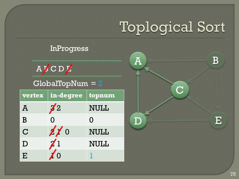 75 vertexin-degreetopnum A3 2NULL B00 C2 1 0NULL D2 1NULL E1 01 D D A A C C E E B B InProgress A B C D E GlobalTopNum = 2