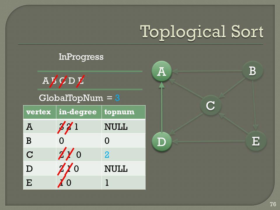 76 vertexin-degreetopnum A3 2 1NULL B00 C2 1 02 D NULL E1 01 D D A A C C E E B B InProgress A B C D E GlobalTopNum = 3