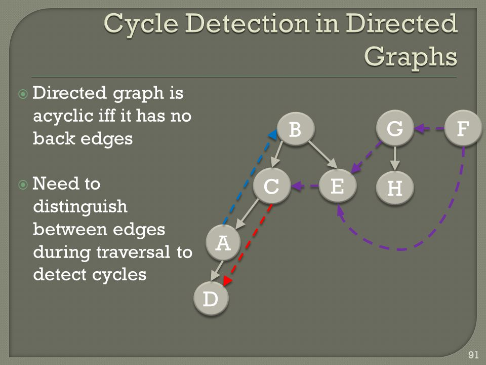  Directed graph is acyclic iff it has no back edges  Need to distinguish between edges during traversal to detect cycles 91 B B D D A A C C E E G G