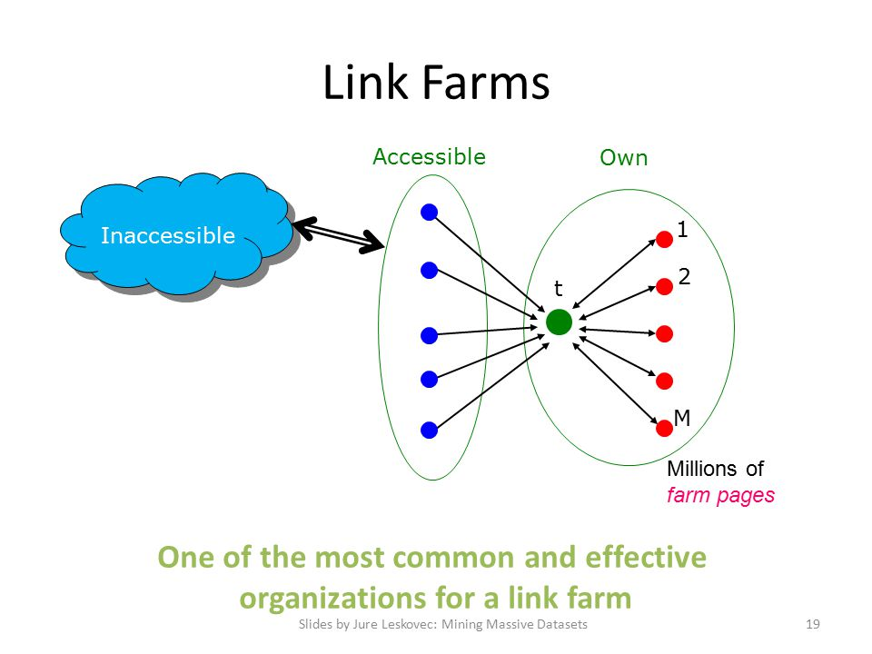 Link Farms Slides by Jure Leskovec: Mining Massive Datasets19 Inaccessible t Accessible Own 1 2 M One of the most common and effective organizations for a link farm Millions of farm pages