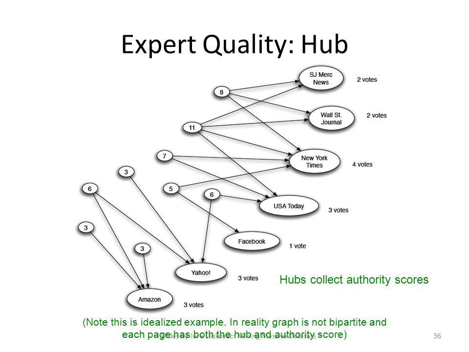 Expert Quality: Hub Slides by Jure Leskovec: Mining Massive Datasets36 Hubs collect authority scores (Note this is idealized example.