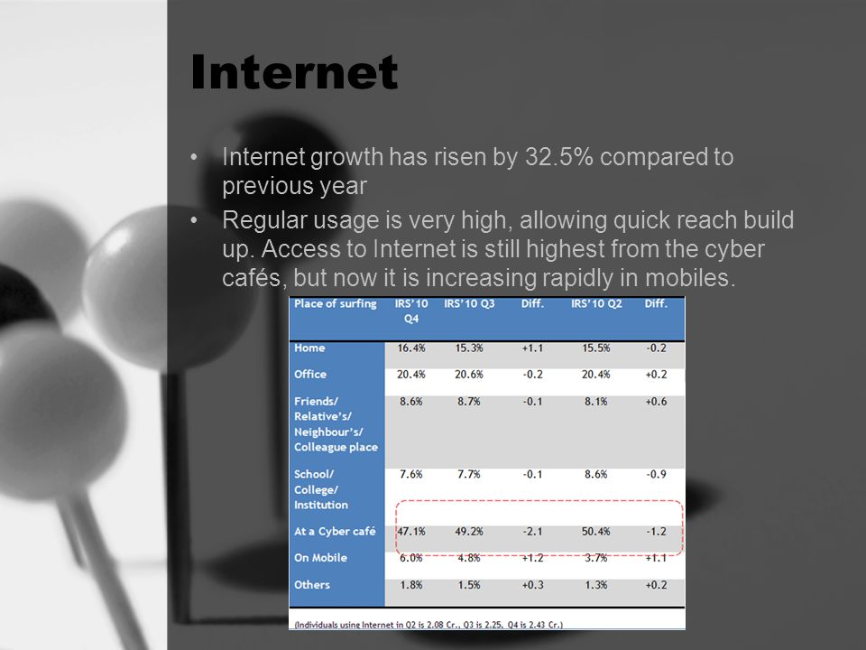 Internet Internet growth has risen by 32.5% compared to previous year Regular usage is very high, allowing quick reach build up.