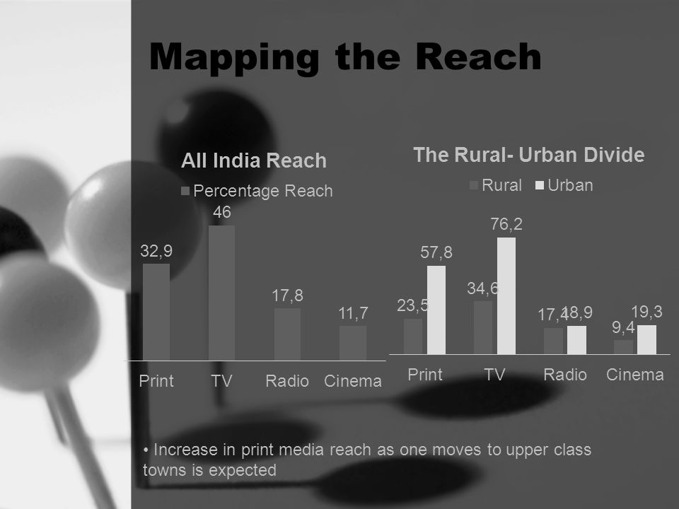Mapping the Reach Increase in print media reach as one moves to upper class towns is expected