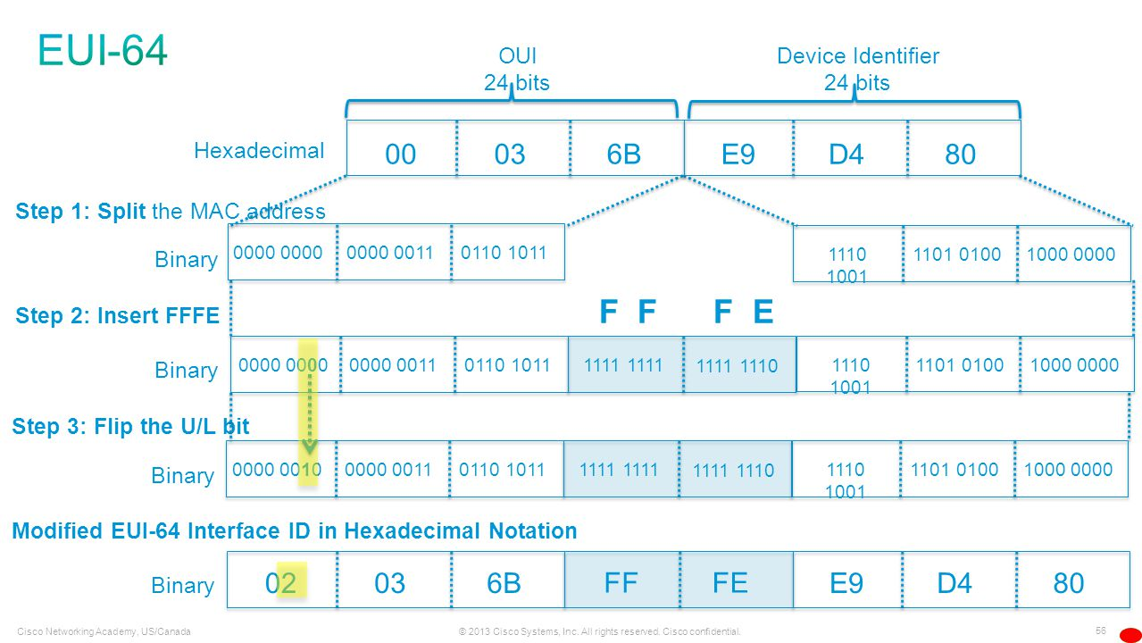 56 © 2013 Cisco Systems, Inc. All rights reserved. Cisco confidential. Cisco Networking Academy, US/Canada Hexadecimal OUI 24 bits Device Identifier 2