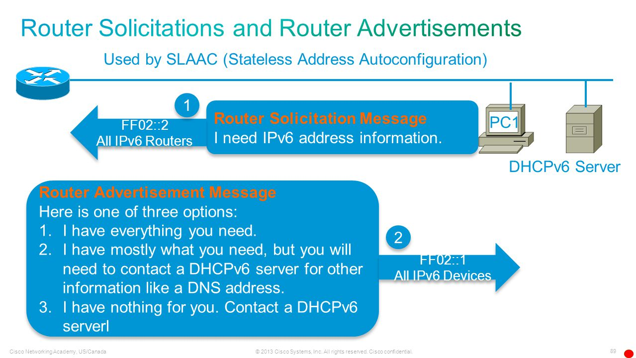 89 © 2013 Cisco Systems, Inc. All rights reserved. Cisco confidential. Cisco Networking Academy, US/Canada Used by SLAAC (Stateless Address Autoconfig