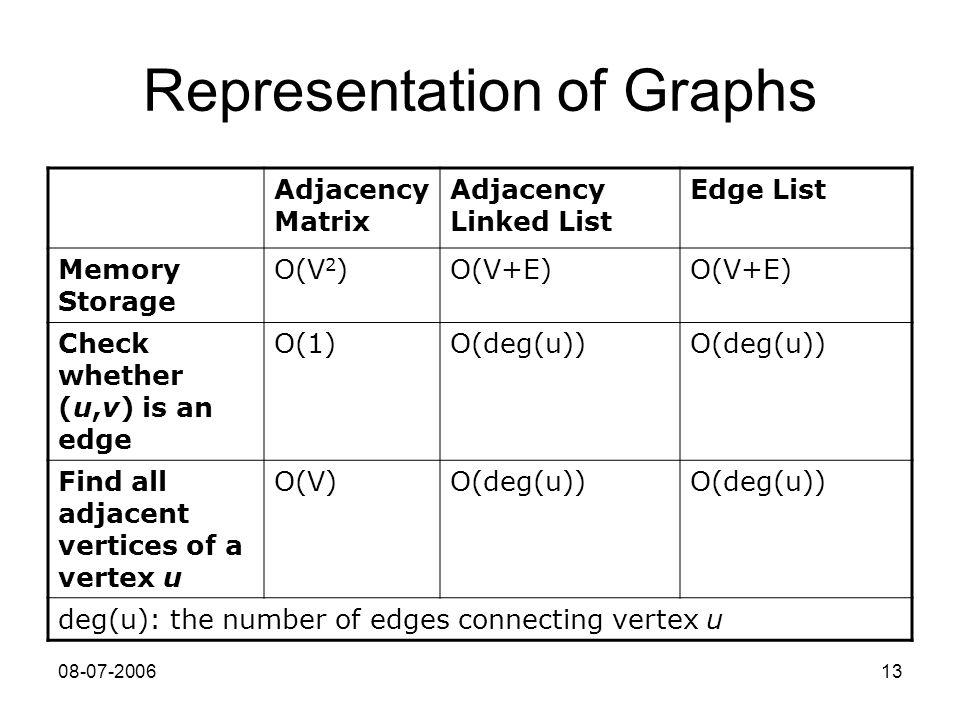 08-07-200613 Representation of Graphs Adjacency Matrix Adjacency Linked List Edge List Memory Storage O(V 2 )O(V+E) Check whether (u,v) is an edge O(1)O(deg(u)) Find all adjacent vertices of a vertex u O(V)O(deg(u)) deg(u): the number of edges connecting vertex u
