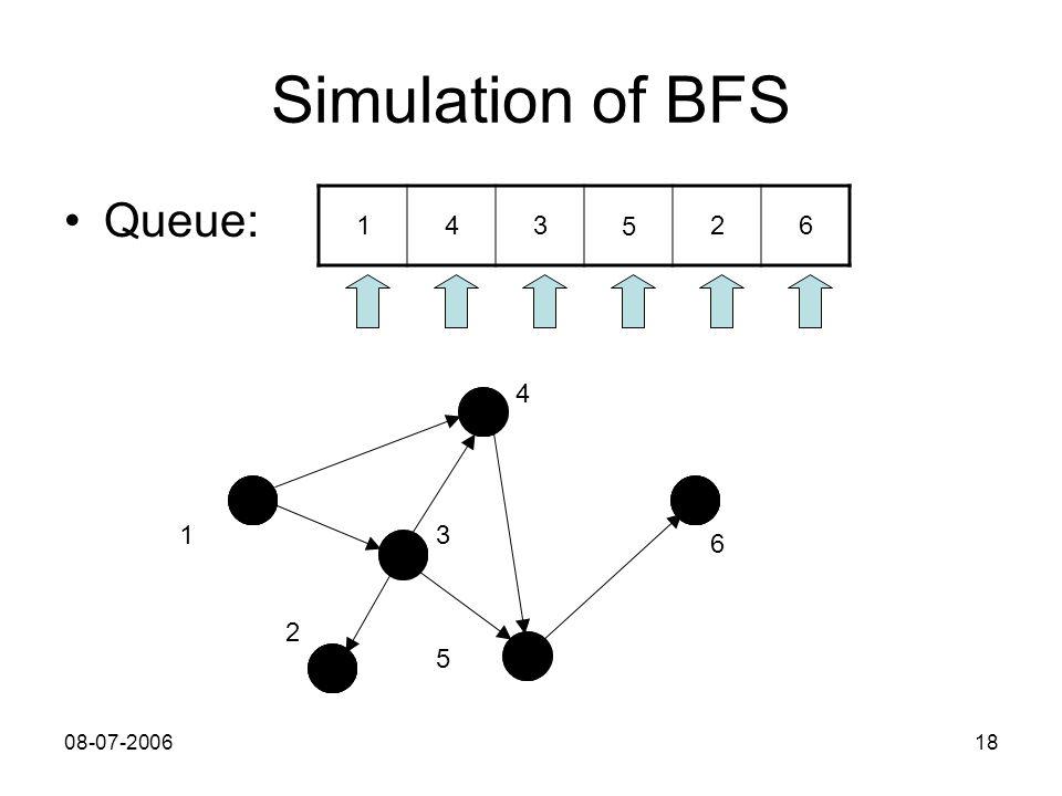 08-07-200618 1 4 3 2 5 6 Simulation of BFS Queue: 143 5 26