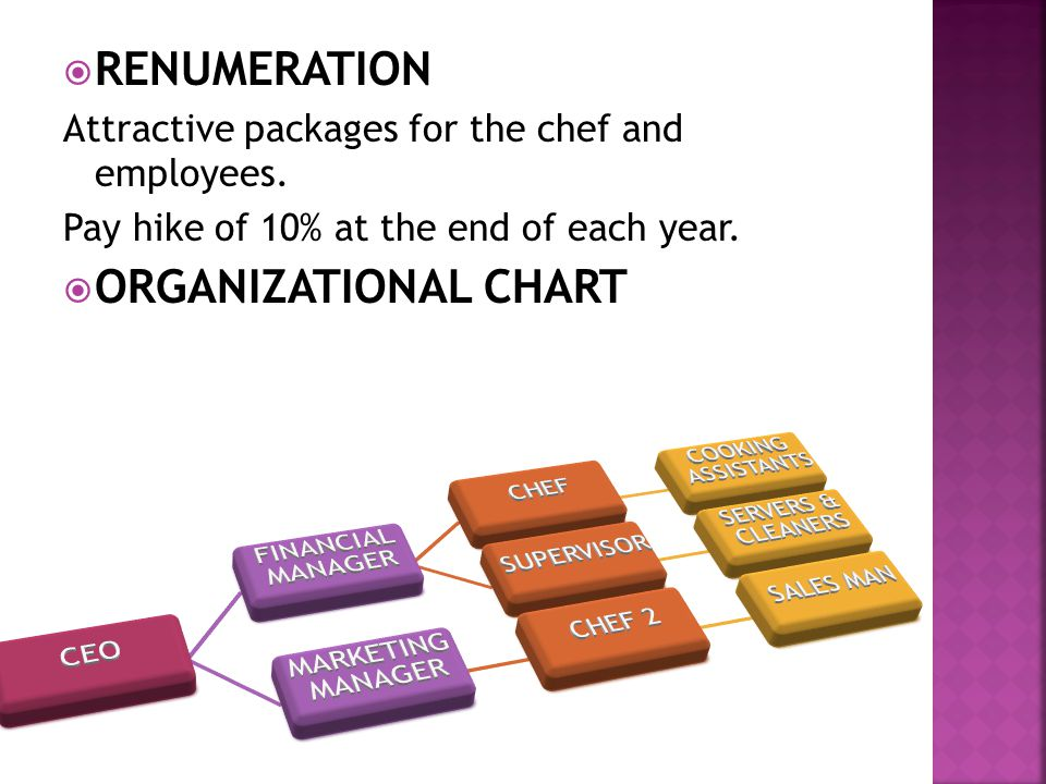  RENUMERATION Attractive packages for the chef and employees.