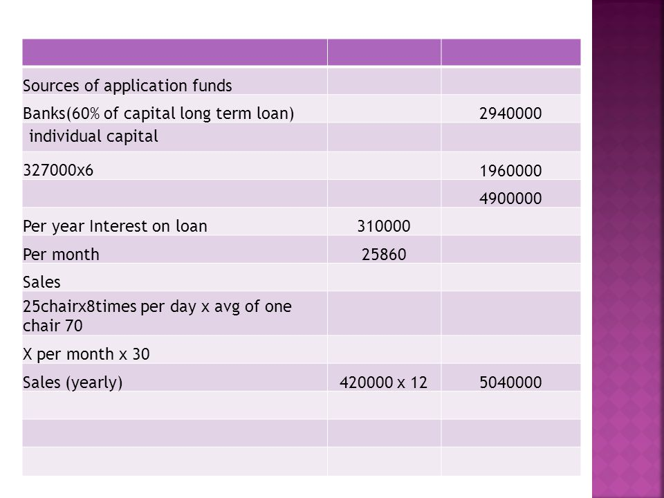 Sources of application funds Banks(60% of capital long term loan)2940000 individual capital 327000x61960000 4900000 Per year Interest on loan310000 Per month25860 Sales 25chairx8times per day x avg of one chair 70 X per month x 30 Sales (yearly)420000 x 125040000
