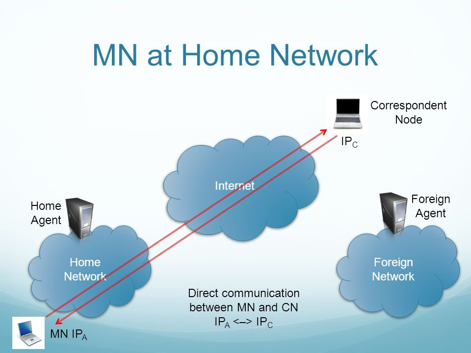 MN at Home Network Internet Home Network Foreign Network Home Agent Foreign Agent MN IP A Correspondent Node Direct communication between MN and CN IP A IP C IP C