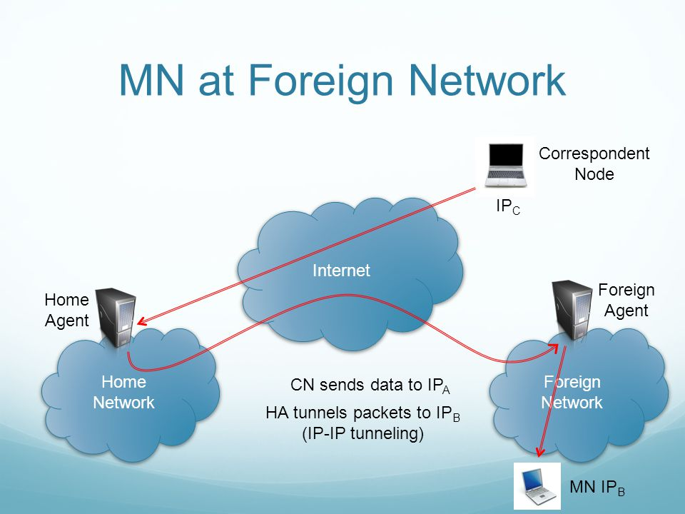 MN at Foreign Network Internet Home Network Foreign Network Home Agent Foreign Agent MN IP B Correspondent Node IP C CN sends data to IP A HA tunnels packets to IP B (IP-IP tunneling)