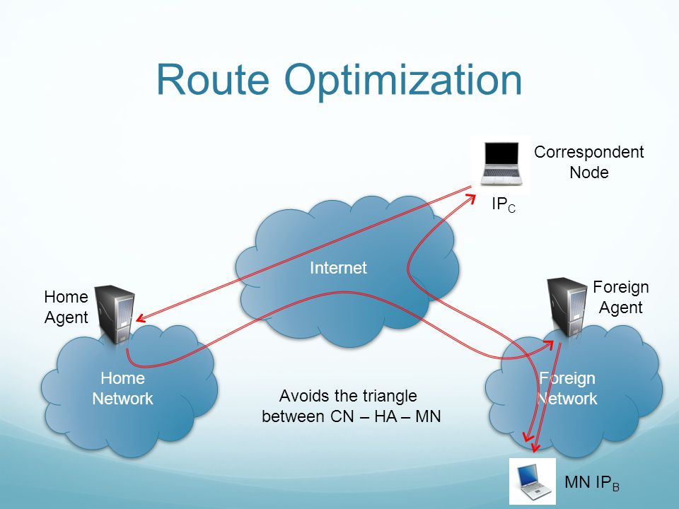 Route Optimization Internet Home Network Foreign Network Home Agent Foreign Agent MN IP B Correspondent Node IP C Avoids the triangle between CN – HA – MN