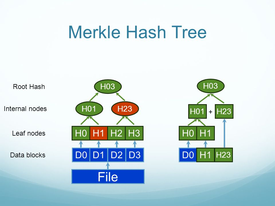 Merkle Hash Tree File D0D1D2D3 Data blocks H0H1H2H3 Leaf nodes H01H23 Internal nodes H03 Root Hash D0 H1 H23 H0H1 H23H01 + H03