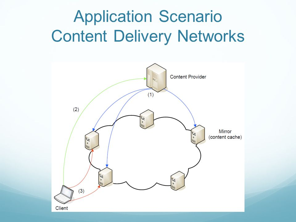 Application Scenario Content Delivery Networks