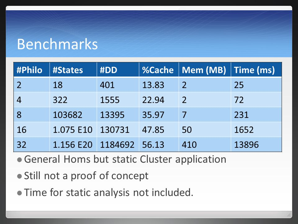 Benchmarks General Homs but static Cluster application Still not a proof of concept Time for static analysis not included.