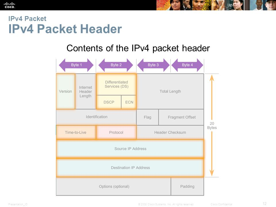 Presentation_ID 12 © 2008 Cisco Systems, Inc. All rights reserved.Cisco Confidential IPv4 Packet IPv4 Packet Header Contents of the IPv4 packet header