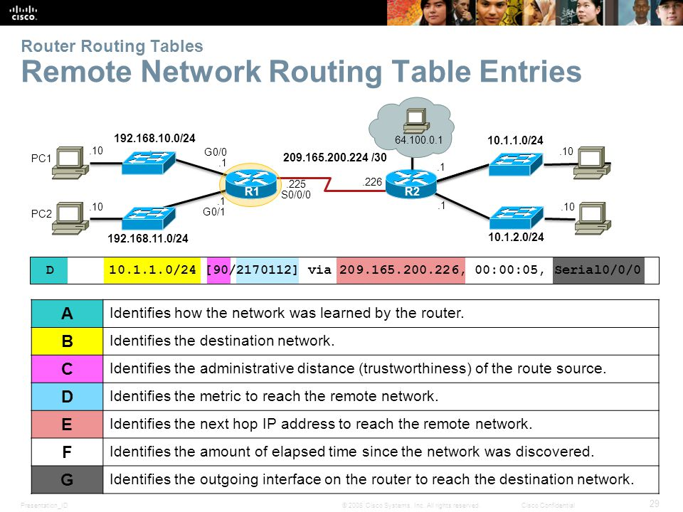 Presentation_ID 29 © 2008 Cisco Systems, Inc. All rights reserved.Cisco Confidential Router Routing Tables Remote Network Routing Table Entries D 10.1