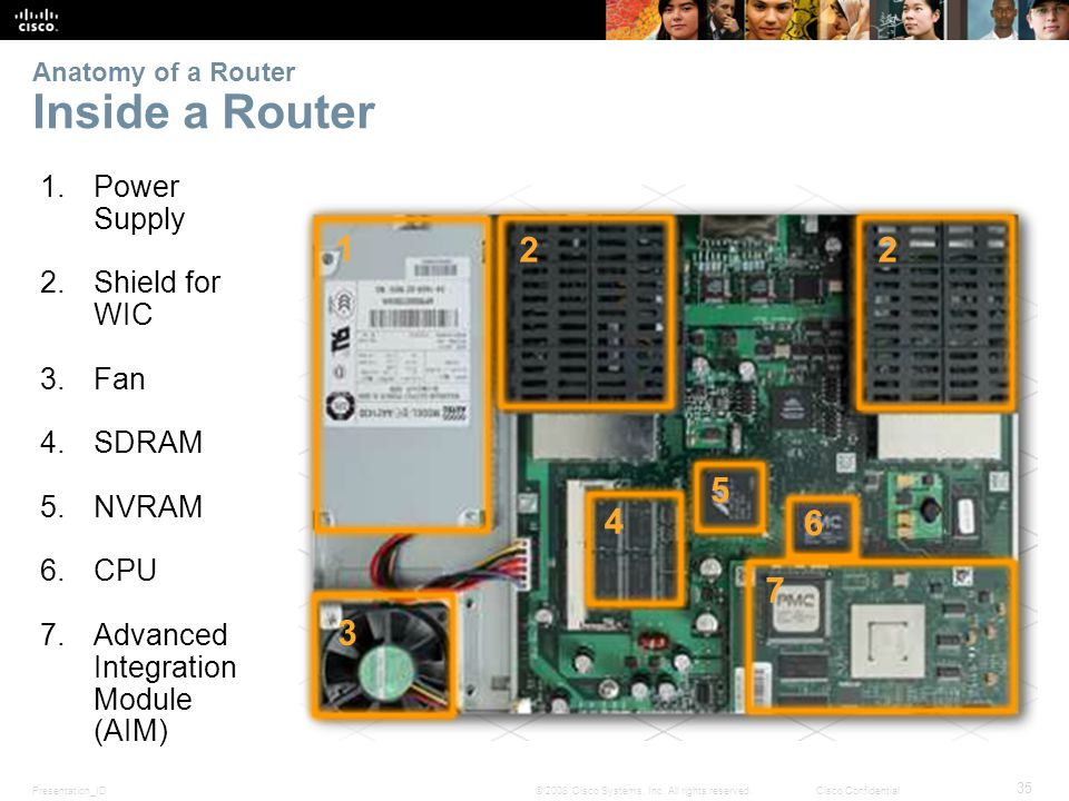 Presentation_ID 35 © 2008 Cisco Systems, Inc. All rights reserved.Cisco Confidential Anatomy of a Router Inside a Router 1.Power Supply 2.Shield for W