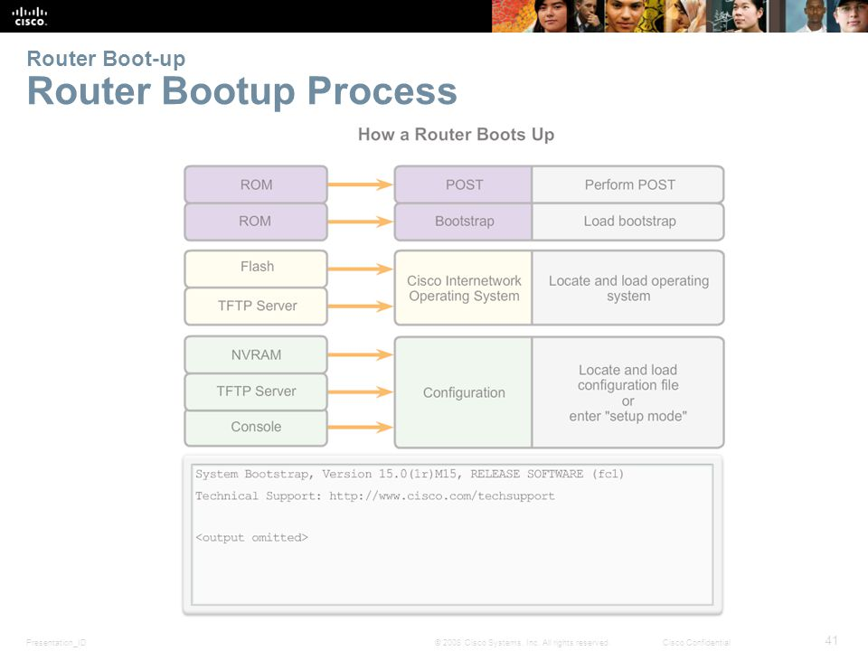 Presentation_ID 41 © 2008 Cisco Systems, Inc. All rights reserved.Cisco Confidential Router Boot-up Router Bootup Process