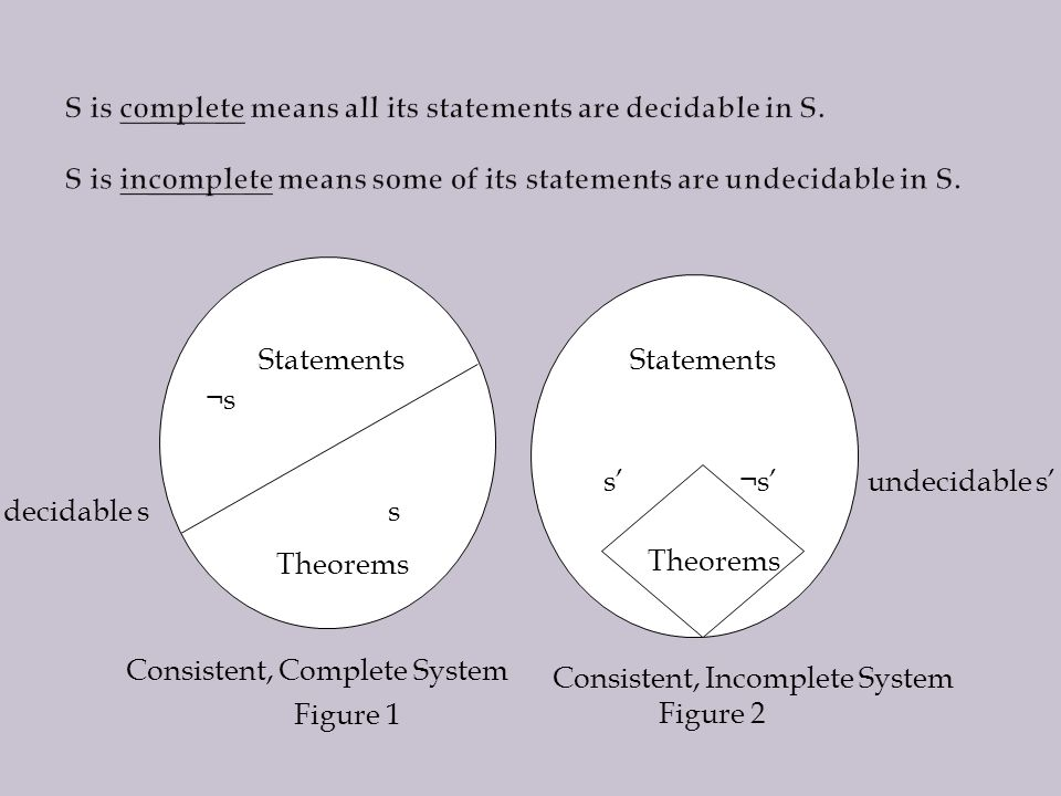 Statements ¬s decidable s s Theorems ¬s' undecidable s's' Consistent, Complete System Consistent, Incomplete System Figure 1 Figure 2