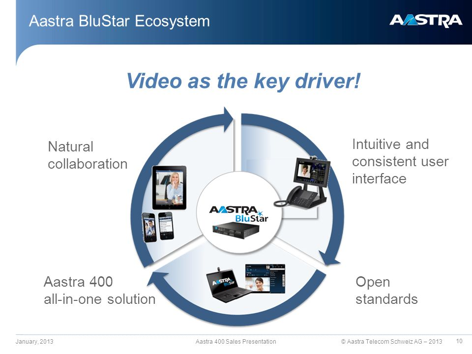 © Aastra Telecom Schweiz AG – 2013 Aastra BluStar Ecosystem January, 2013 Aastra 400 Sales Presentation Video as the key driver.