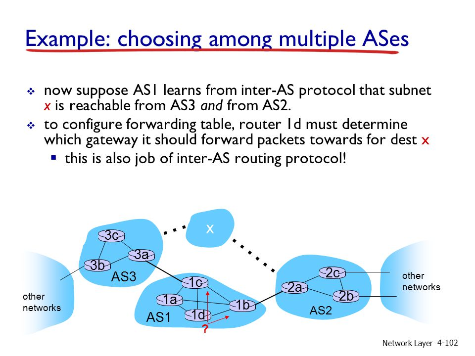 Network Layer 4-102 Example: choosing among multiple ASes  now suppose AS1 learns from inter-AS protocol that subnet x is reachable from AS3 and from AS2.
