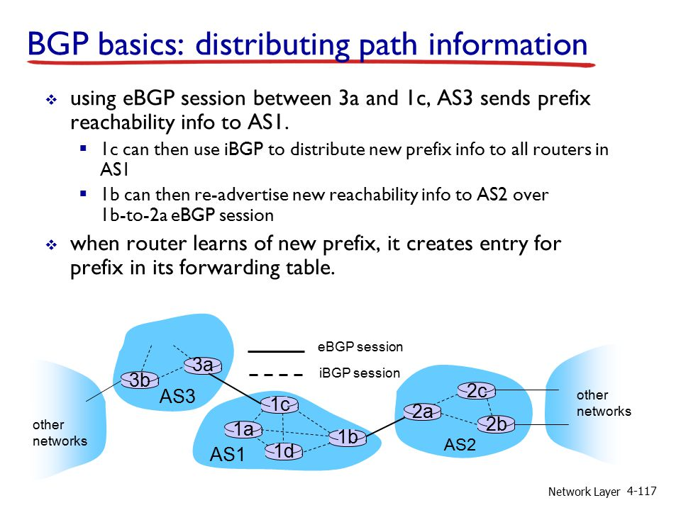 Network Layer 4-117 BGP basics: distributing path information AS3 AS2 3b 3a AS1 1c 1a 1d 1b 2a 2c 2b other networks other networks  using eBGP session between 3a and 1c, AS3 sends prefix reachability info to AS1.