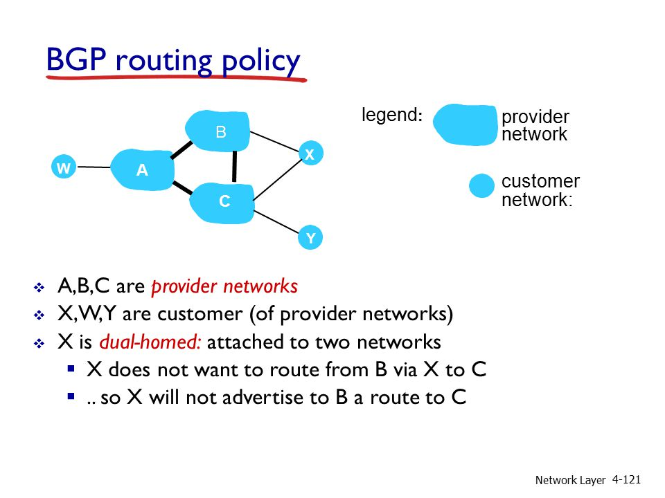 Network Layer 4-121 BGP routing policy  A,B,C are provider networks  X,W,Y are customer (of provider networks)  X is dual-homed: attached to two networks  X does not want to route from B via X to C ..