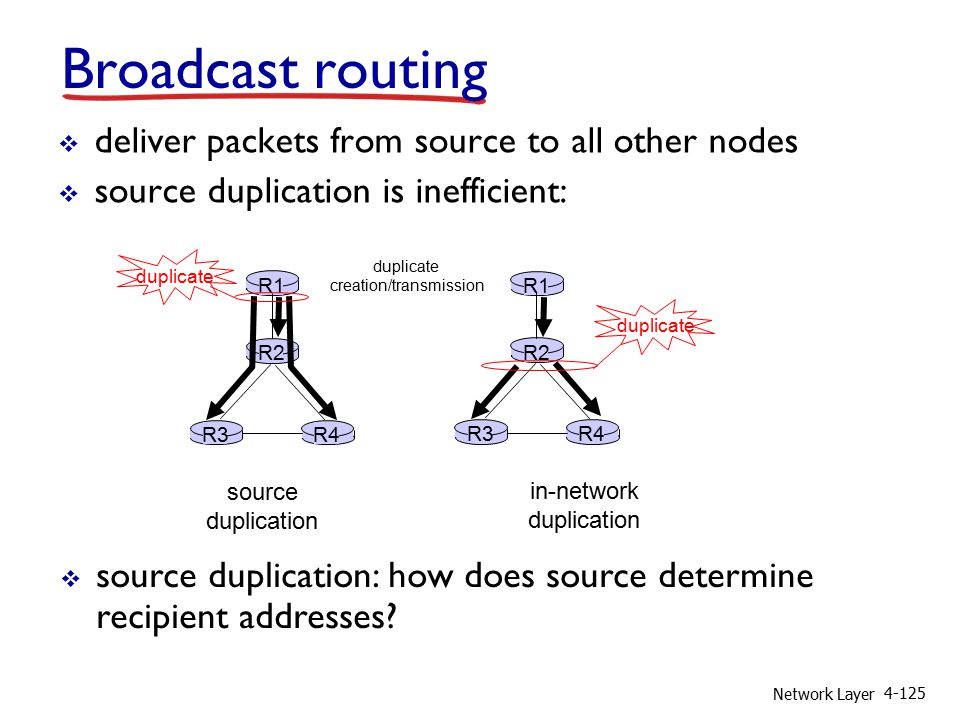 Network Layer 4-125 R1 R2 R3R4 source duplication R1 R2 R3R4 in-network duplication duplicate creation/transmission duplicate Broadcast routing  deliver packets from source to all other nodes  source duplication is inefficient:  source duplication: how does source determine recipient addresses