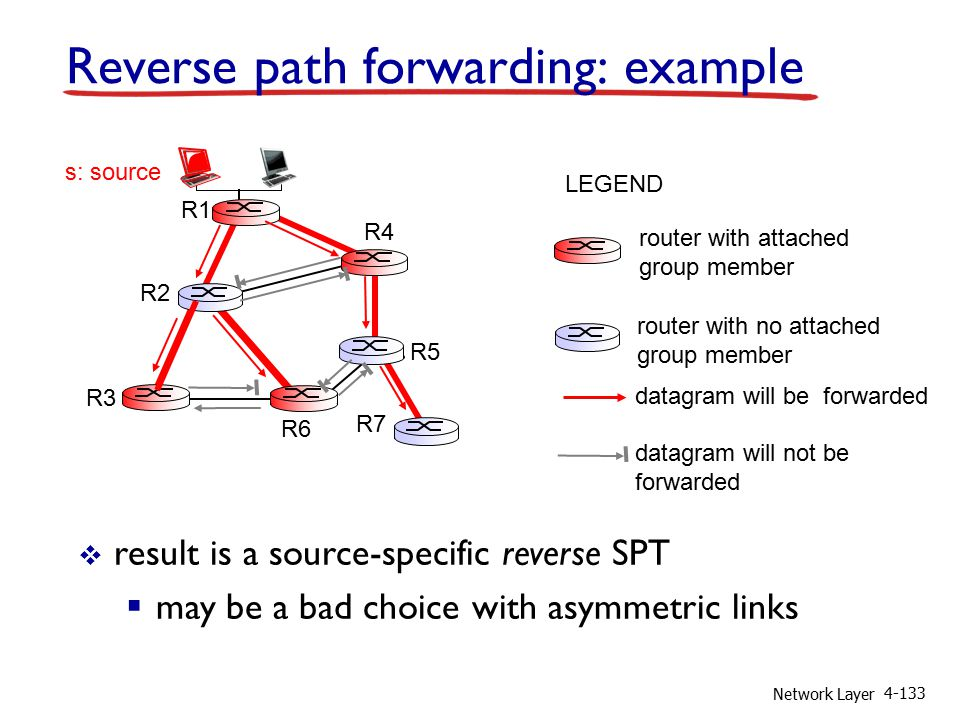 Network Layer 4-133 Reverse path forwarding: example  result is a source-specific reverse SPT  may be a bad choice with asymmetric links router with attached group member router with no attached group member datagram will be forwarded LEGEND R1 R2 R3 R4 R5 R6 R7 s: source datagram will not be forwarded