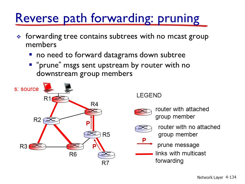 Network Layer 4-134 Reverse path forwarding: pruning  forwarding tree contains subtrees with no mcast group members  no need to forward datagrams down subtree  prune msgs sent upstream by router with no downstream group members router with attached group member router with no attached group member prune message LEGEND links with multicast forwarding P R1 R2 R3 R4 R5 R6 R7 s: source P P