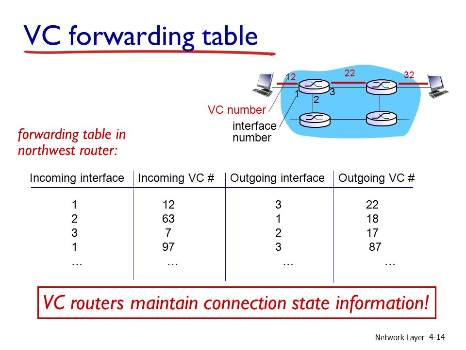 Network Layer 4-14 VC forwarding table 12 22 32 1 2 3 VC number interface number Incoming interface Incoming VC # Outgoing interface Outgoing VC # 1 12 3 22 2 63 1 18 3 7 2 17 1 97 3 87 … … forwarding table in northwest router: VC routers maintain connection state information!