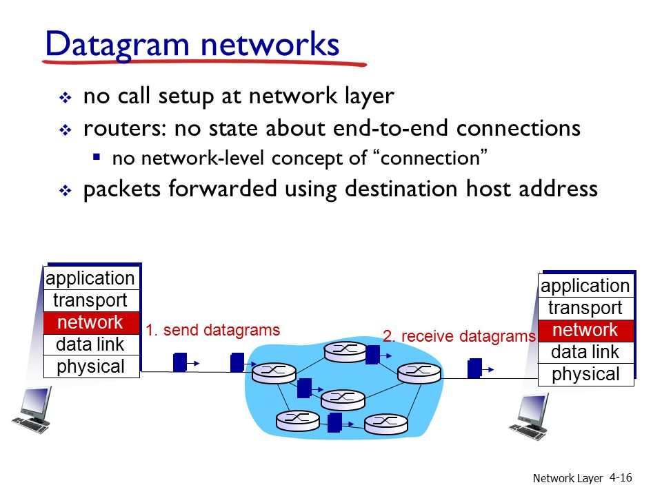 Network Layer 4-16 Datagram networks  no call setup at network layer  routers: no state about end-to-end connections  no network-level concept of connection  packets forwarded using destination host address 1.