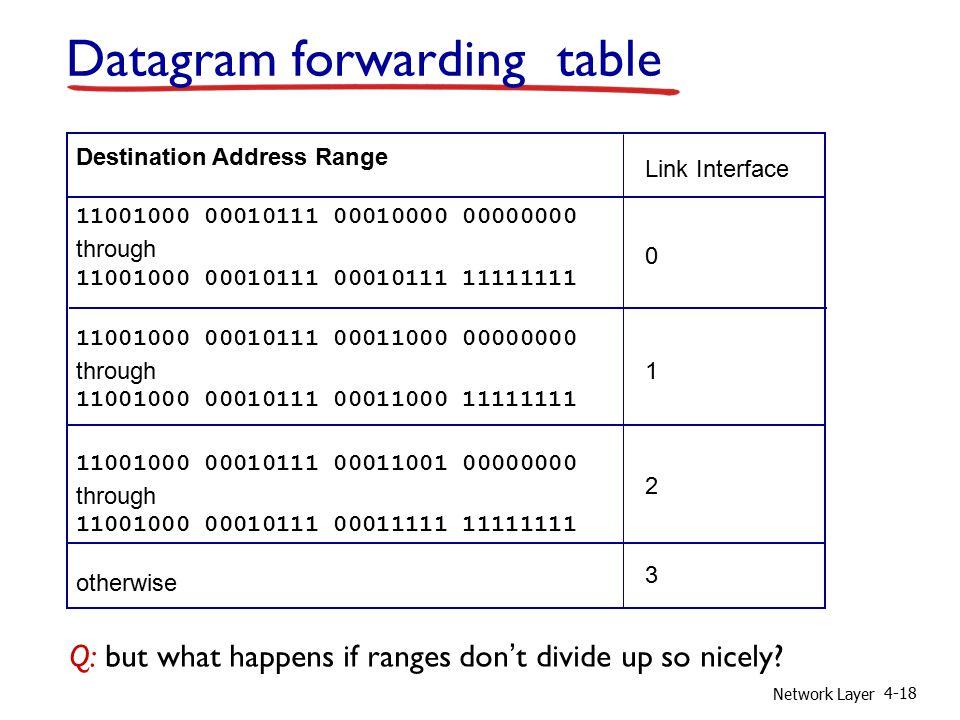 Network Layer 4-18 Destination Address Range 11001000 00010111 00010000 00000000 through 11001000 00010111 00010111 11111111 11001000 00010111 0001100