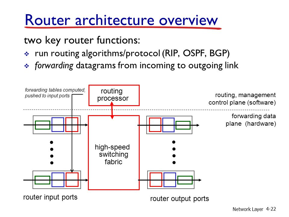 Network Layer 4-22 Router architecture overview two key router functions:  run routing algorithms/protocol (RIP, OSPF, BGP)  forwarding datagrams from incoming to outgoing link high-speed switching fabric routing processor router input ports router output ports forwarding data plane (hardware) routing, management control plane (software) forwarding tables computed, pushed to input ports
