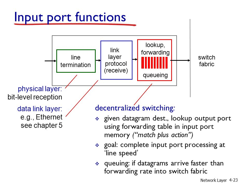 Network Layer 4-23 line termination link layer protocol (receive) lookup, forwarding queueing Input port functions decentralized switching:  given datagram dest., lookup output port using forwarding table in input port memory ( match plus action )  goal: complete input port processing at 'line speed'  queuing: if datagrams arrive faster than forwarding rate into switch fabric physical layer: bit-level reception data link layer: e.g., Ethernet see chapter 5 switch fabric