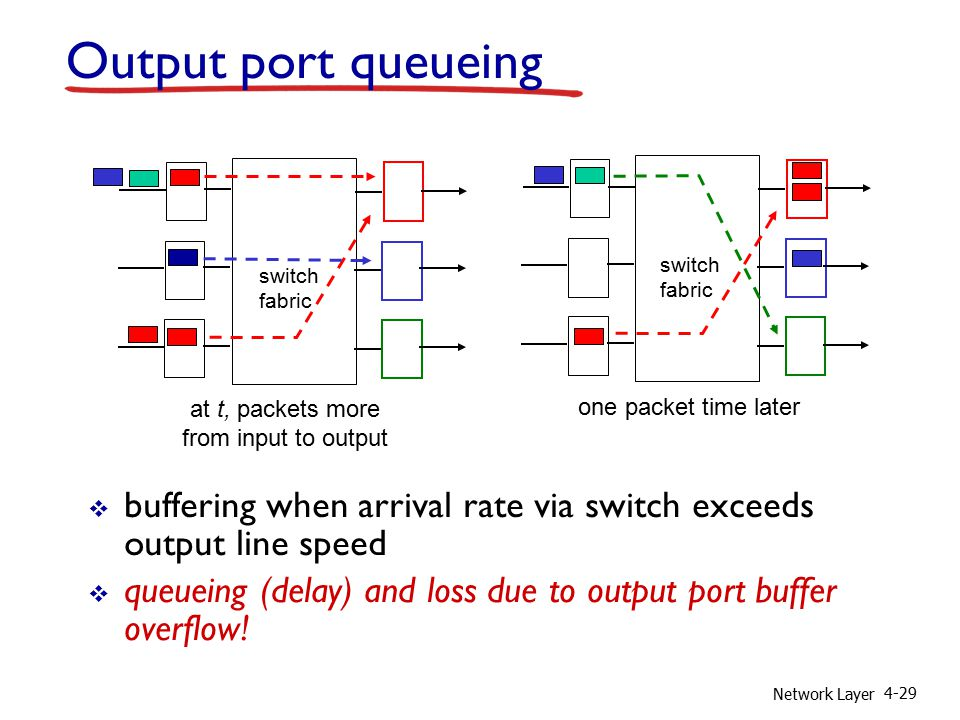 Network Layer 4-29 Output port queueing  buffering when arrival rate via switch exceeds output line speed  queueing (delay) and loss due to output port buffer overflow.