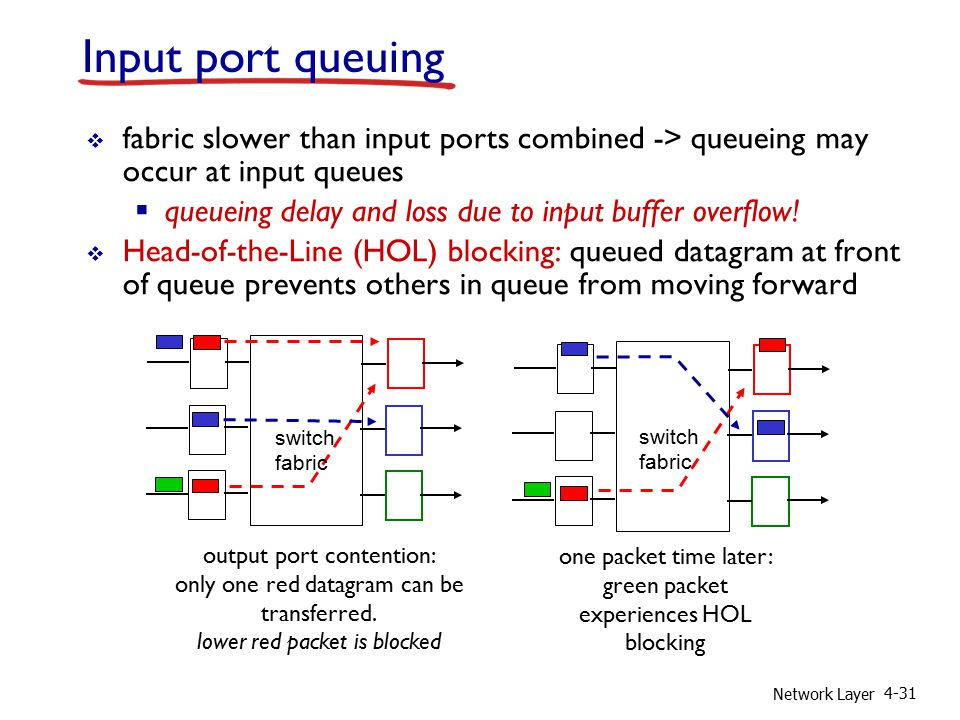 Network Layer 4-31 Input port queuing  fabric slower than input ports combined -> queueing may occur at input queues  queueing delay and loss due to input buffer overflow.