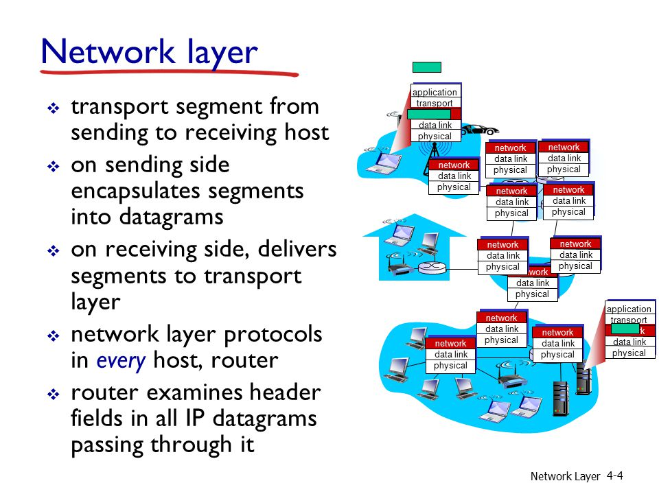 Network Layer 4-4 Network layer  transport segment from sending to receiving host  on sending side encapsulates segments into datagrams  on receiving side, delivers segments to transport layer  network layer protocols in every host, router  router examines header fields in all IP datagrams passing through it application transport network data link physical application transport network data link physical network data link physical network data link physical network data link physical network data link physical network data link physical network data link physical network data link physical network data link physical network data link physical network data link physical network data link physical