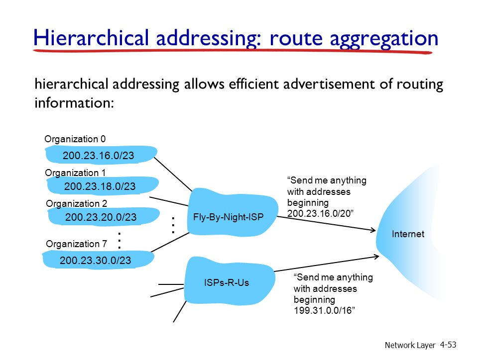 Network Layer 4-53 Hierarchical addressing: route aggregation Send me anything with addresses beginning 200.23.16.0/20 200.23.16.0/23200.23.18.0/23200.23.30.0/23 Fly-By-Night-ISP Organization 0 Organization 7 Internet Organization 1 ISPs-R-Us Send me anything with addresses beginning 199.31.0.0/16 200.23.20.0/23 Organization 2......