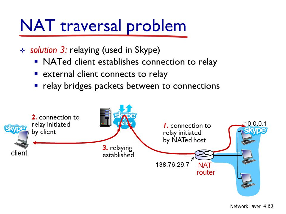 Network Layer 4-63 NAT traversal problem  solution 3: relaying (used in Skype)  NATed client establishes connection to relay  external client connects to relay  relay bridges packets between to connections 138.76.29.7 client 1.